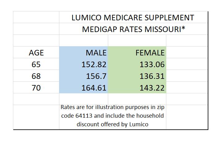 Lumico Medigap Rates